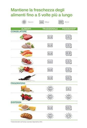 Foodsaver Lebensmittel retten